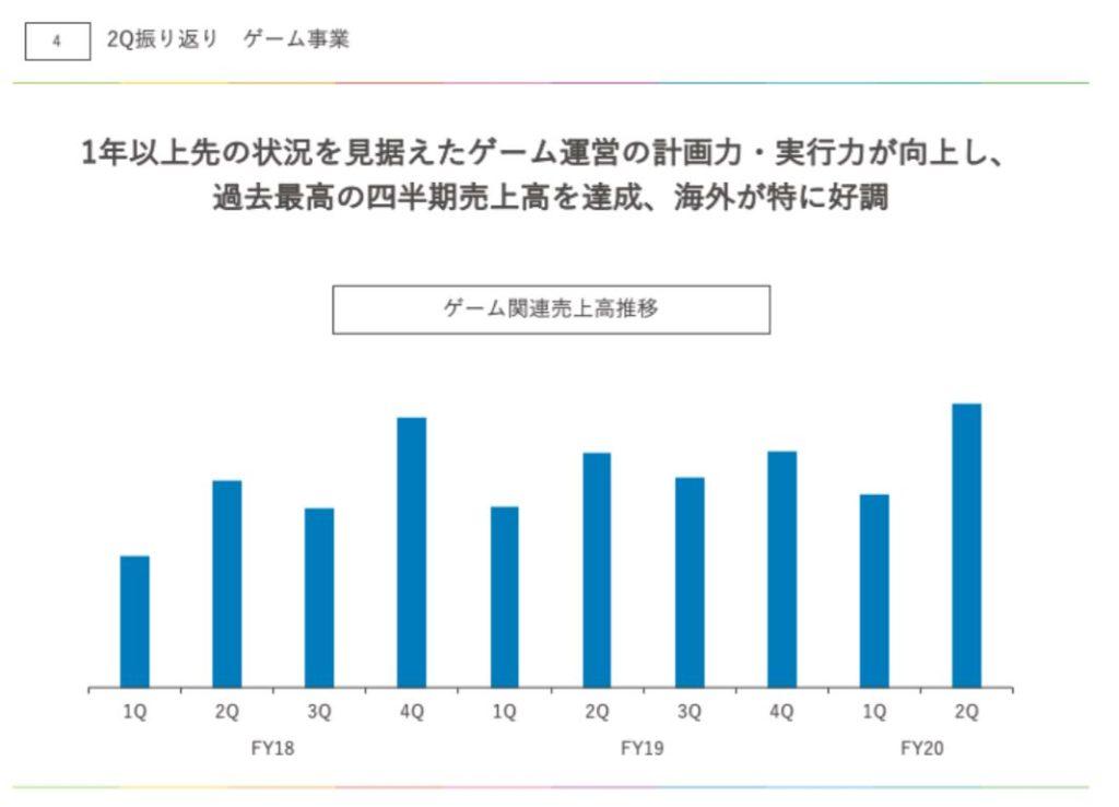企業分析-株式会社アカツキ(3932) 画像13