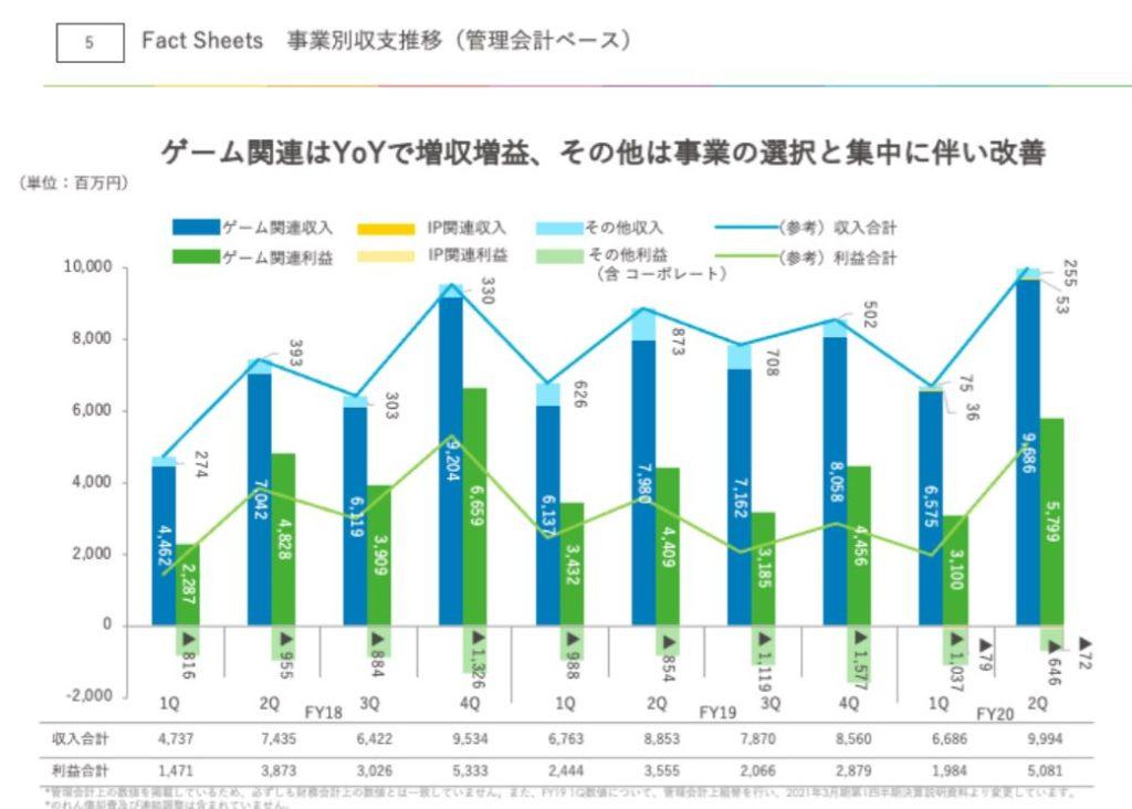 企業分析-株式会社アカツキ(3932) 画像11