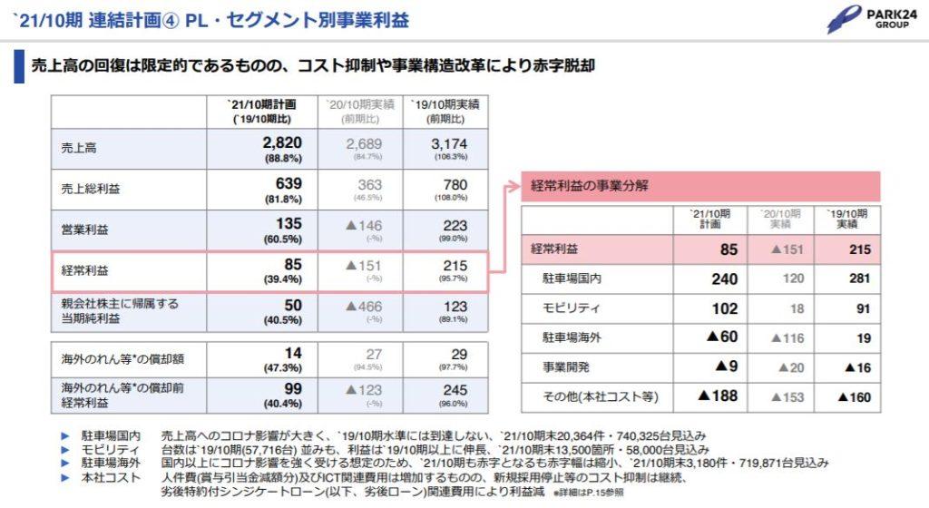 企業分析-株式会社パーク24(4666) 画像9