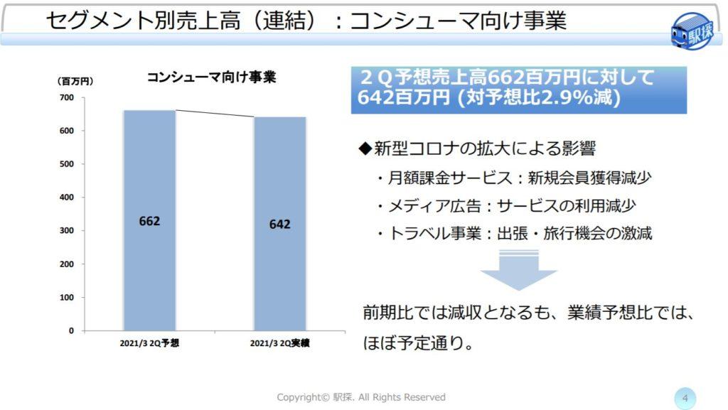 企業分析-株式会社駅探(3646) 画像10