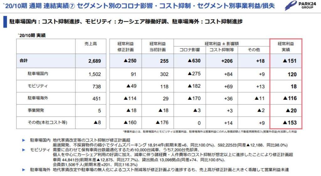 企業分析-株式会社パーク24(4666) 画像8