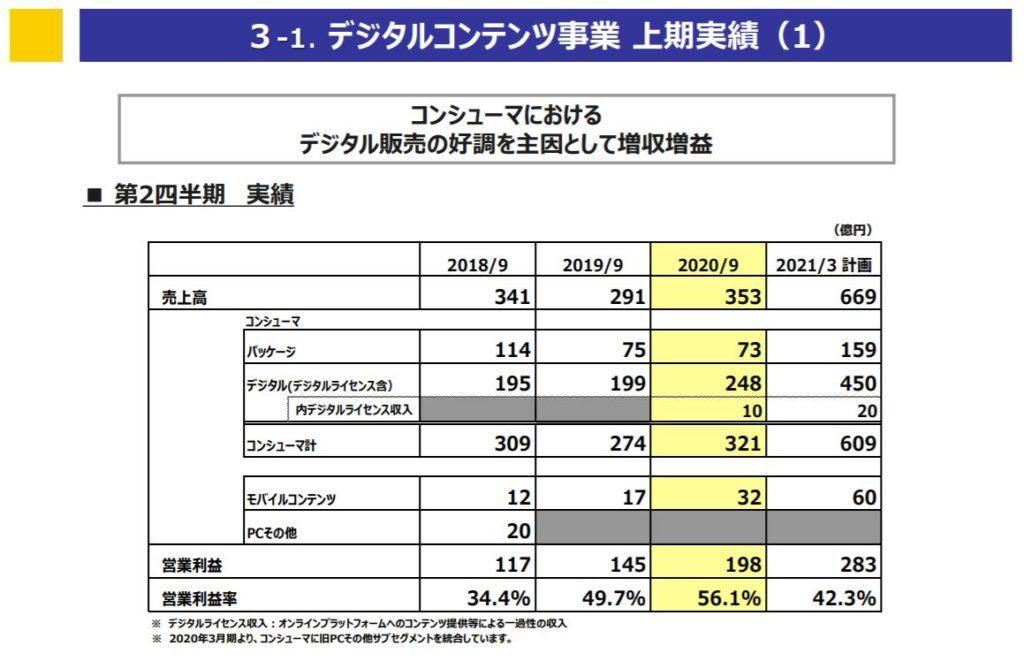 企業分析-株式会社カプコン(9697)画像8