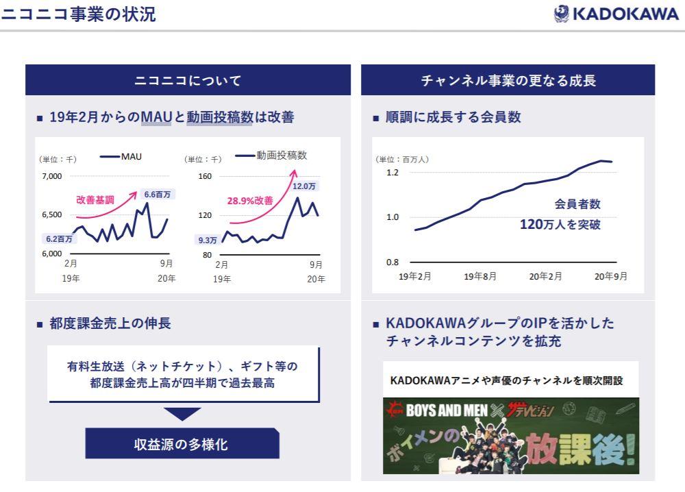 企業分析-株式会社KADOKAWA(9468) 画像13
