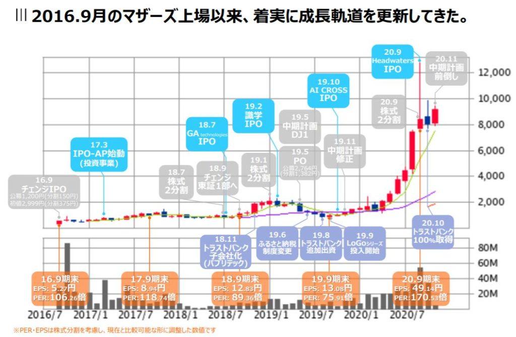 企業分析-株式会社チェンジ(3962) 画像11
