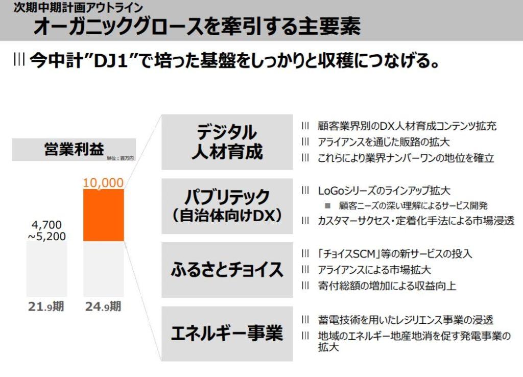 企業分析-株式会社チェンジ(3962) 画像10
