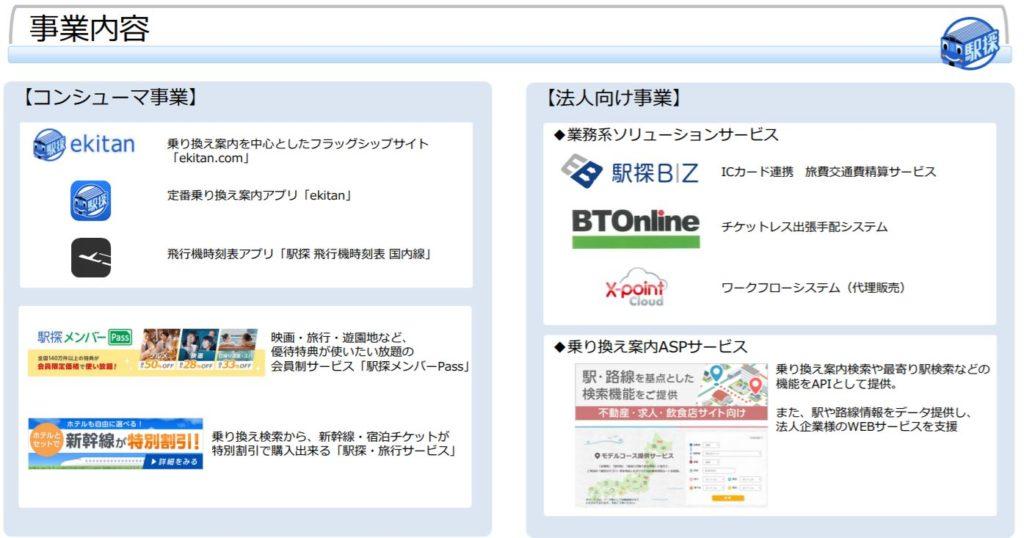 企業分析-株式会社駅探(3646) 画像2