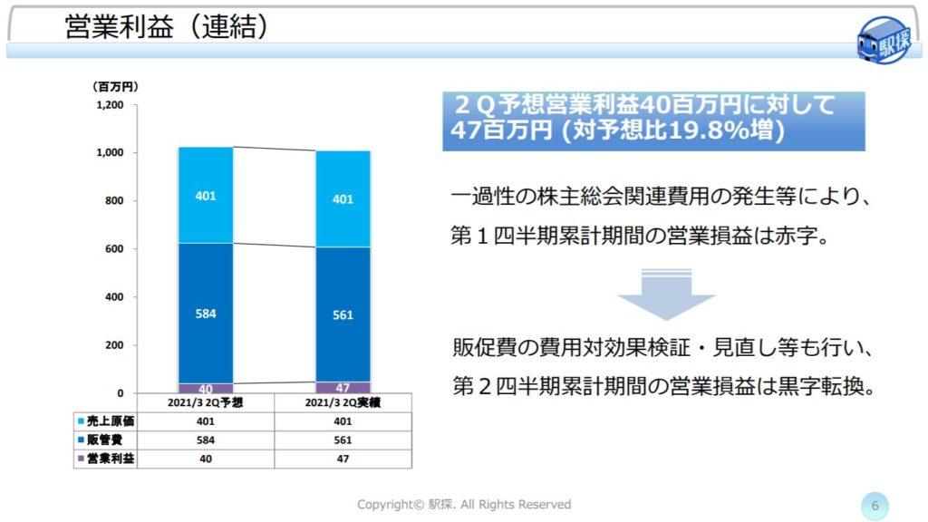 企業分析-株式会社駅探(3646) 画像9