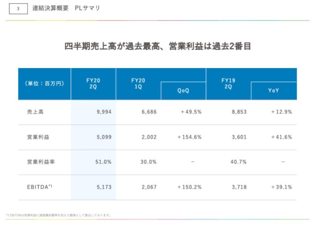 企業分析-株式会社アカツキ(3932) 画像10