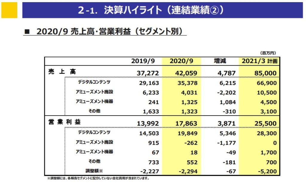 企業分析-株式会社カプコン(9697)画像7