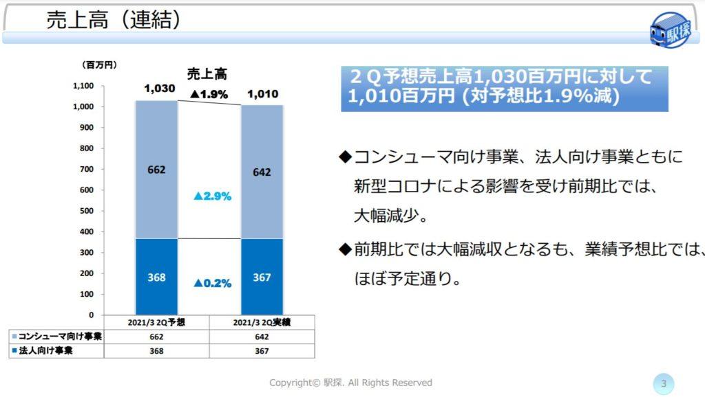 企業分析-株式会社駅探(3646) 画像8