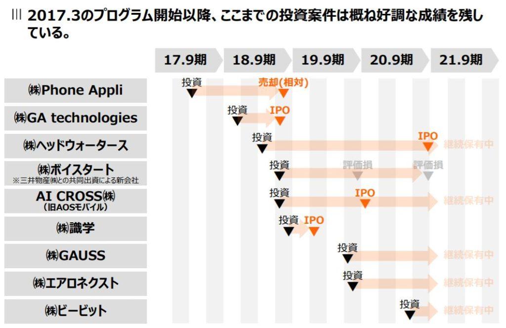 企業分析-株式会社チェンジ(3962) 画像5