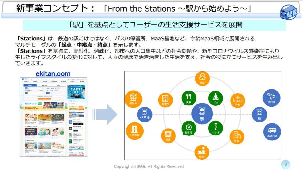 企業分析-株式会社駅探(3646) 画像13