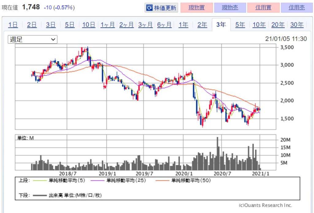 企業分析-株式会社パーク24(4666) 株価