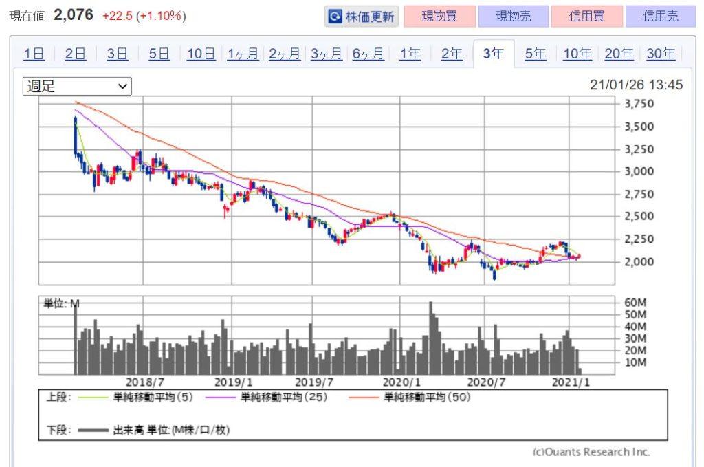 企業分析-日本たばこ産業株式会社(JT・2914) 株価