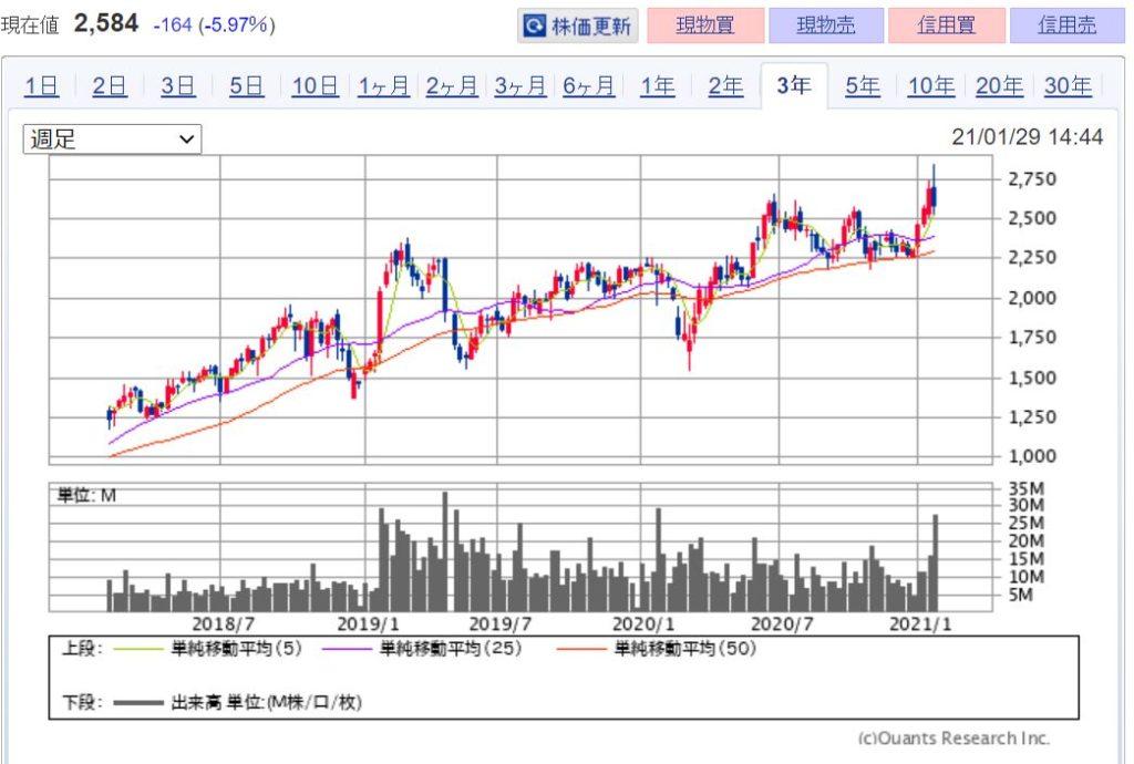 企業分析-アンリツ株式会社(6754) 株価