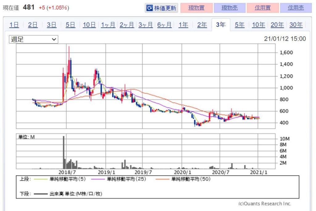 企業分析-株式会社駅探(3646) 株価
