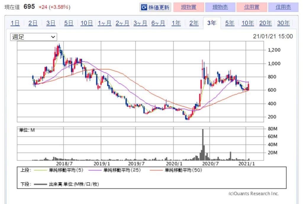 株式会社FRONTEO(2158)の事業全体像 株価