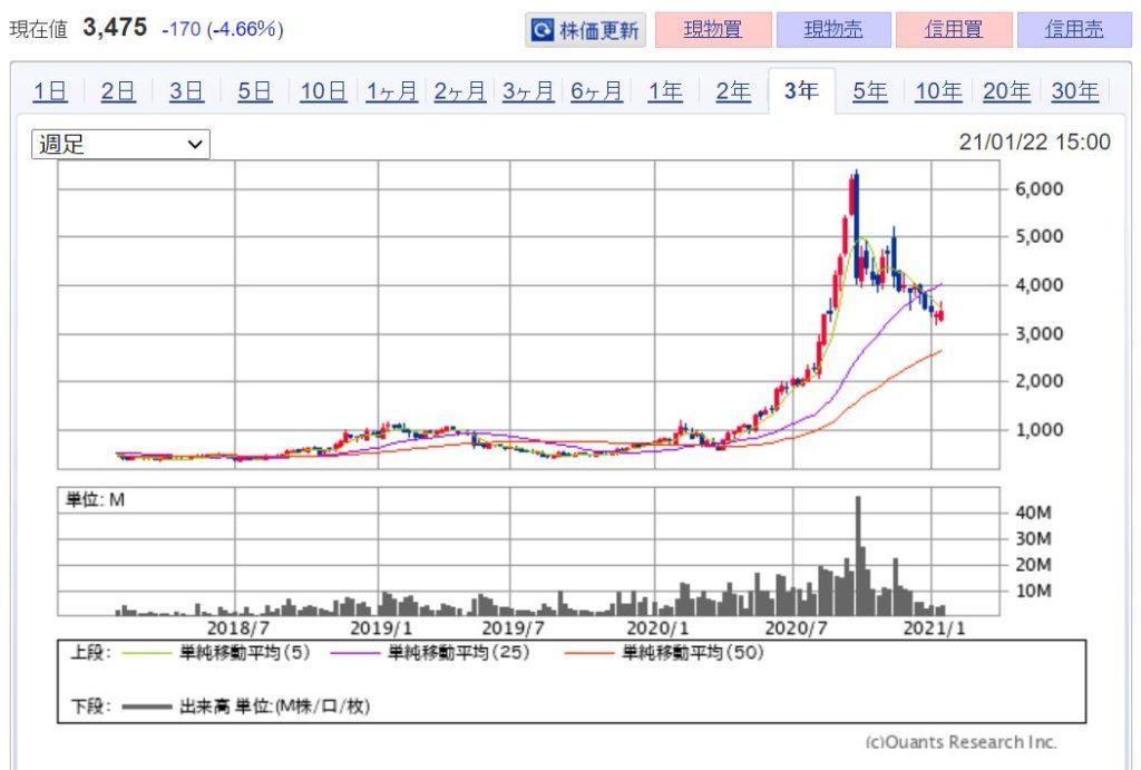 企業分析-株式会社チェンジ(3962) 株価