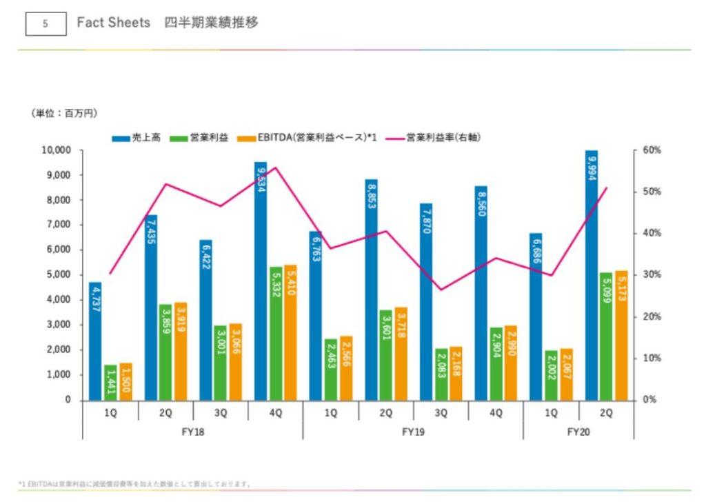 企業分析-株式会社アカツキ(3932) 画像9