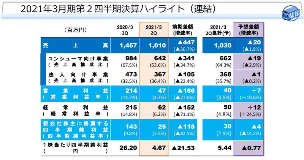 企業分析-株式会社駅探(3646) 画像7