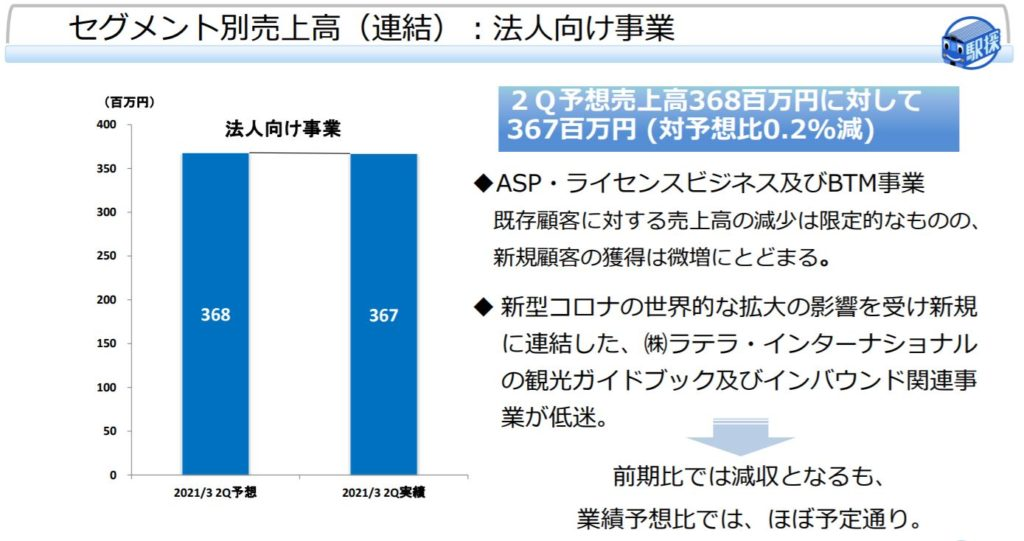 企業分析-株式会社駅探(3646) 画像11