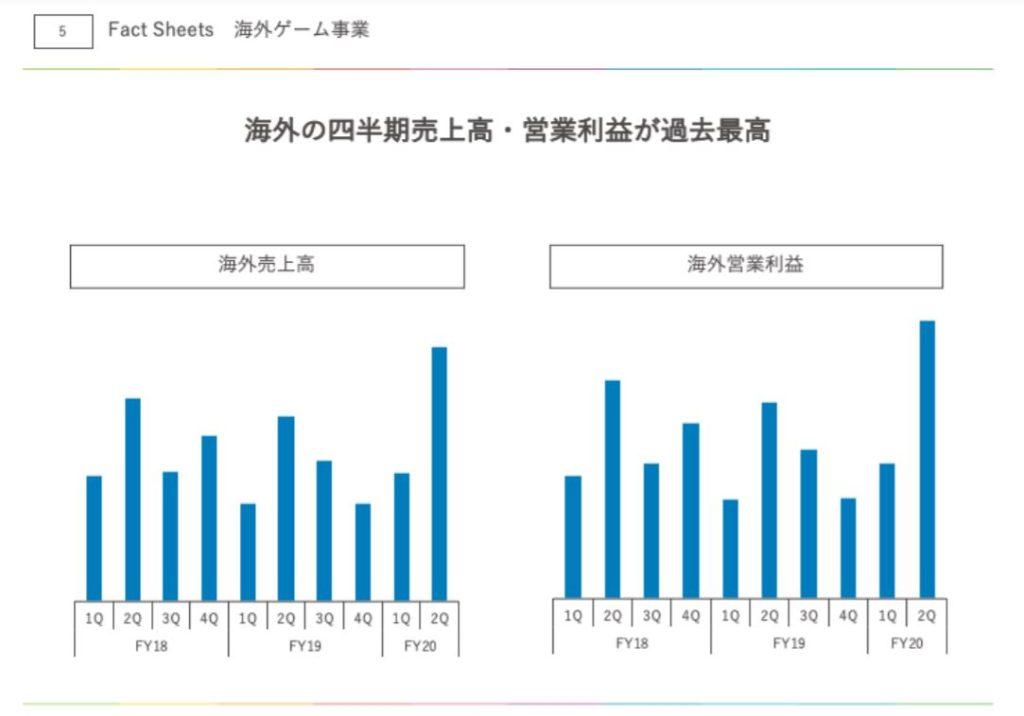 企業分析-株式会社アカツキ(3932) 画像16