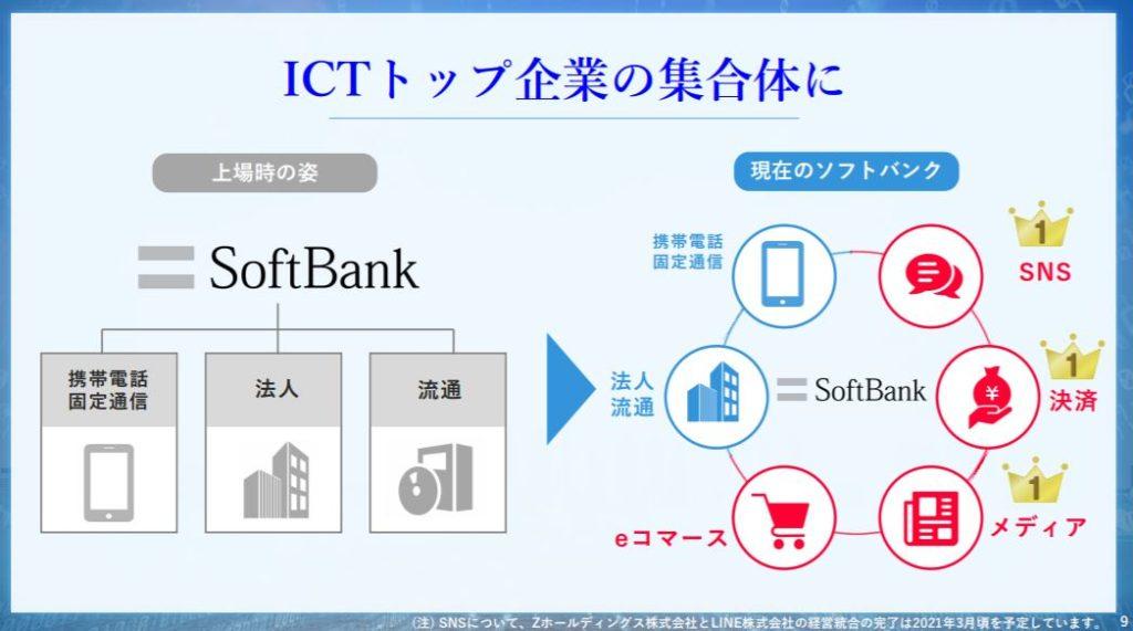 企業分析-ソフトバンク株式会社(9434) 画像2