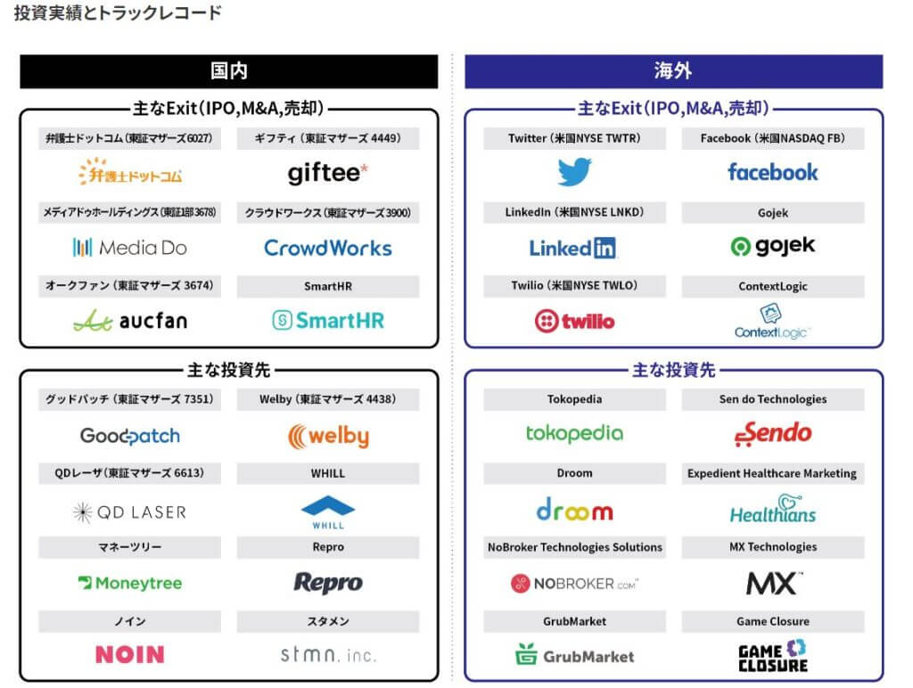 企業分析-株式会社デジタルガレージ(4819) 画像5