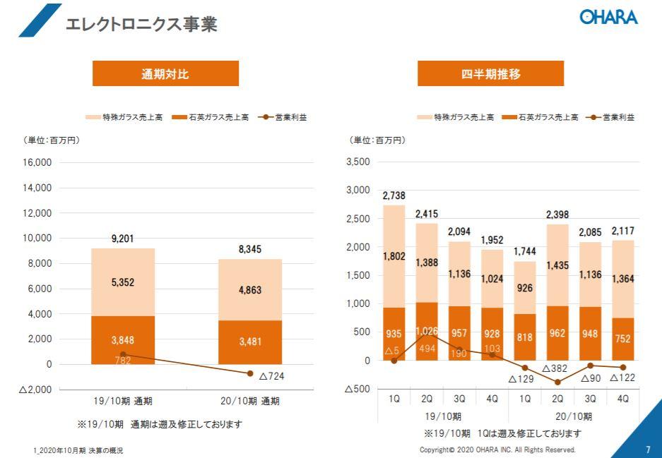 企業分析-株式会社オハラ(5210) 画像8