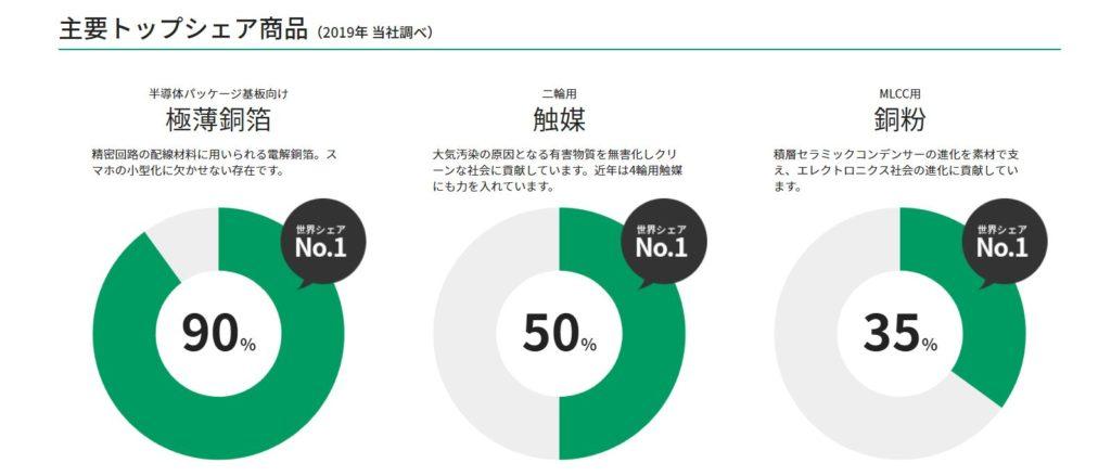 企業分析-三井金属鉱業株式会社(5706) 画像2