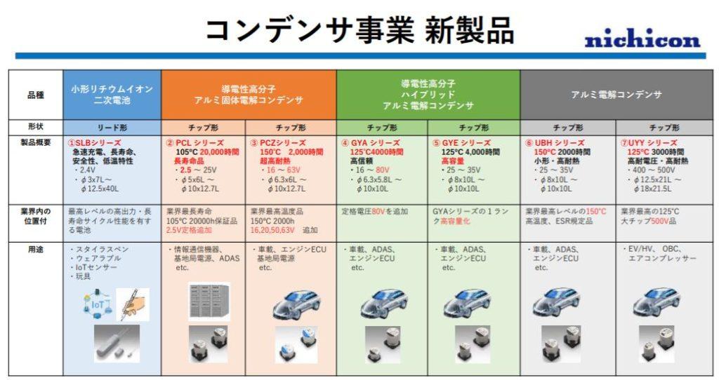 企業分析-ニチコン株式会社(6996)  画像4