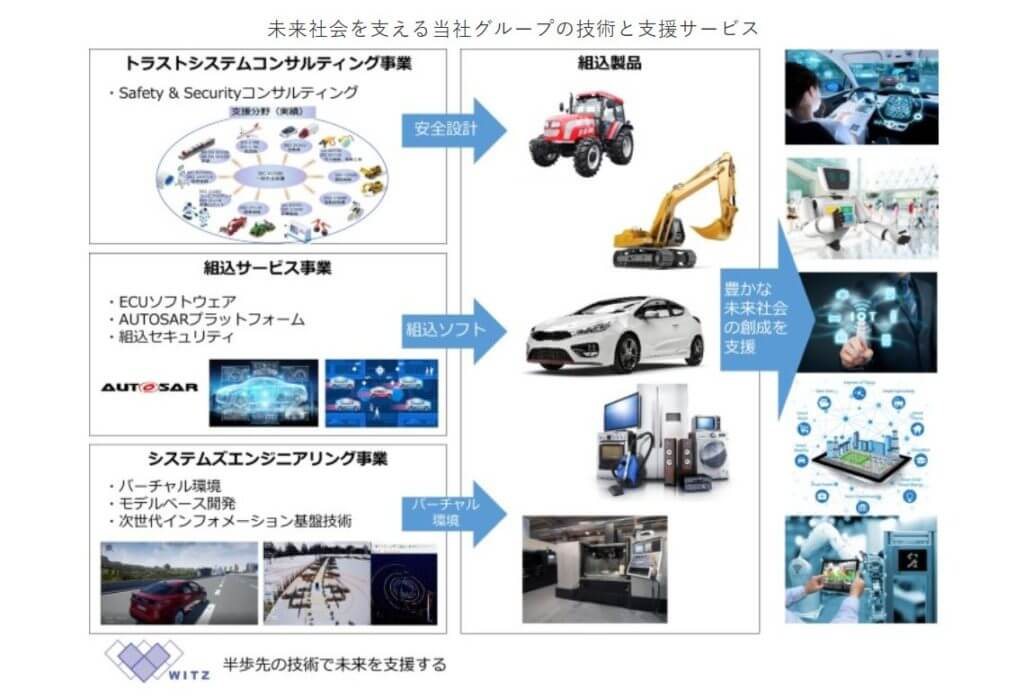 企業分析-株式会社ヴィッツ(4440) 画像2