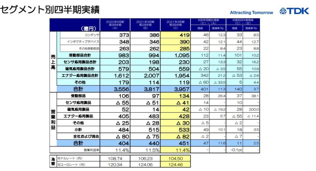 企業分析-TDK株式会社(6762) 画像10