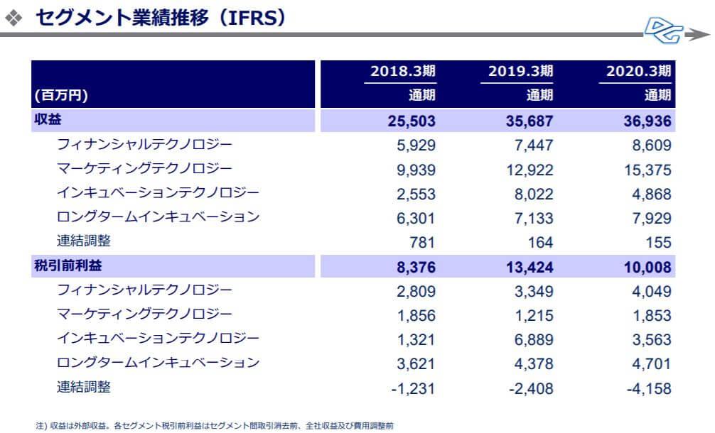 企業分析-株式会社デジタルガレージ(4819) 画像10
