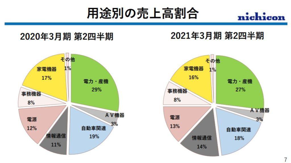 企業分析-ニチコン株式会社(6996)  画像10