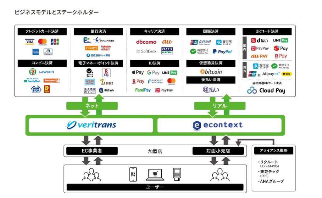 企業分析-株式会社デジタルガレージ(4819) 画像3