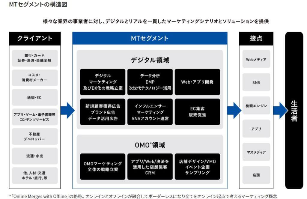 企業分析-株式会社デジタルガレージ(4819) 画像4