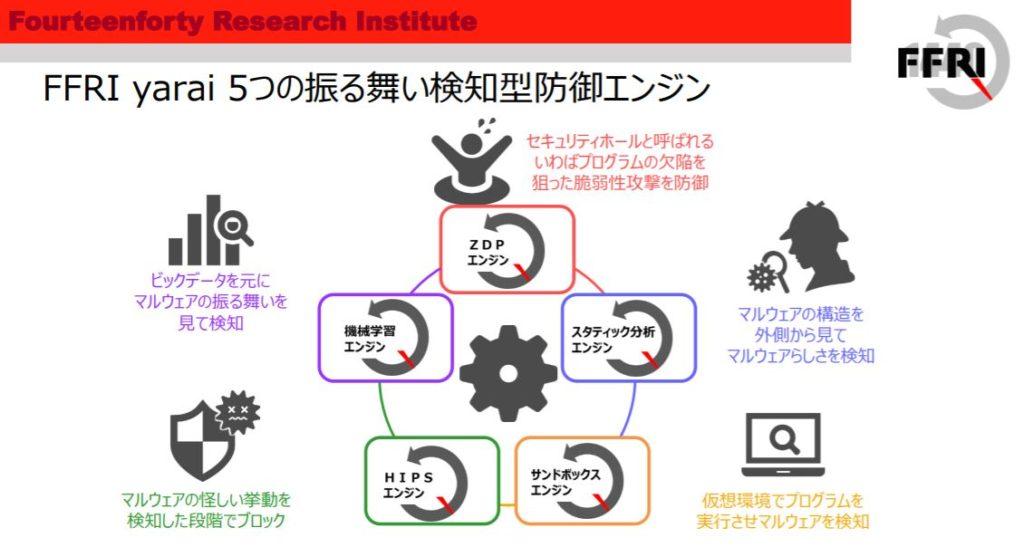 企業分析-株式会社FFRIセキュリティ(3692) 画像4
