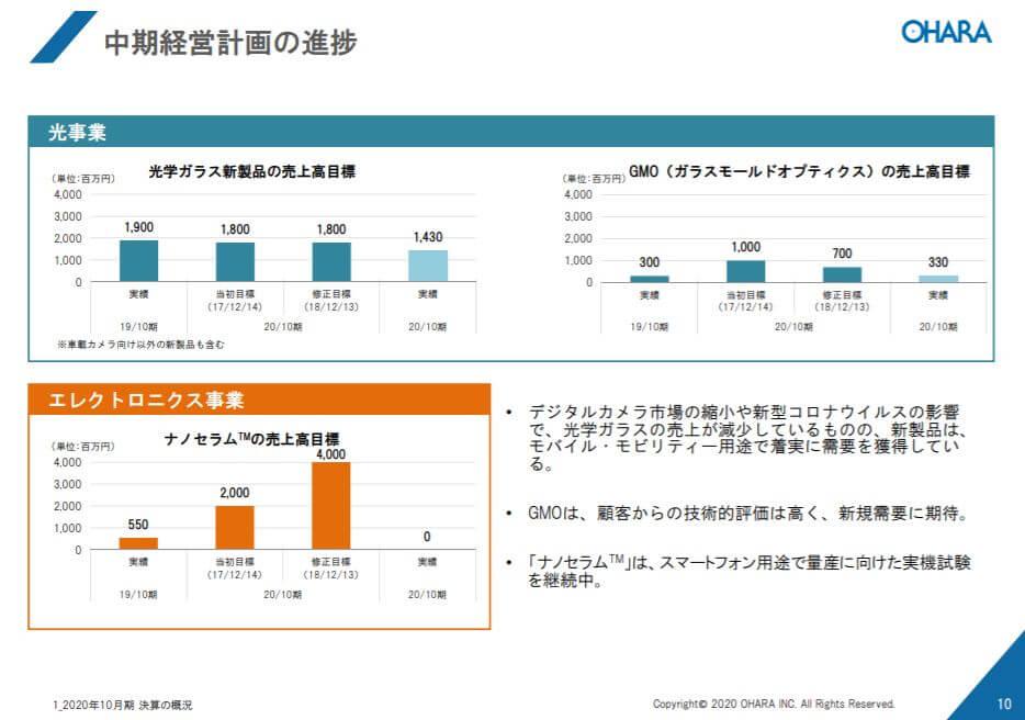 企業分析-株式会社オハラ(5210) 画像9