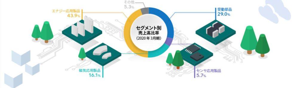 企業分析-TDK株式会社(6762) 画像3