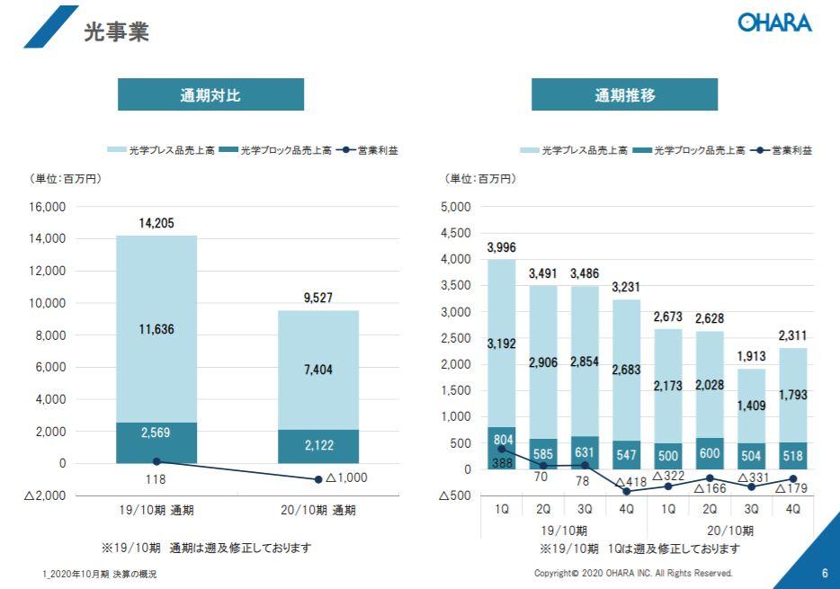 企業分析-株式会社オハラ(5210) 画像7