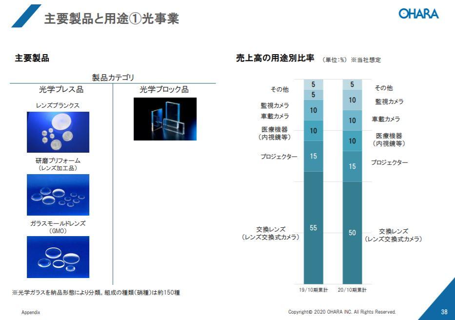 企業分析-株式会社オハラ(5210) 画像4