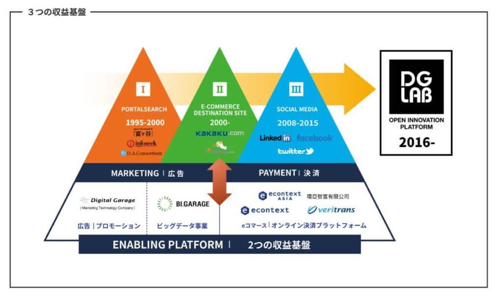 企業分析-株式会社デジタルガレージ(4819) 画像7