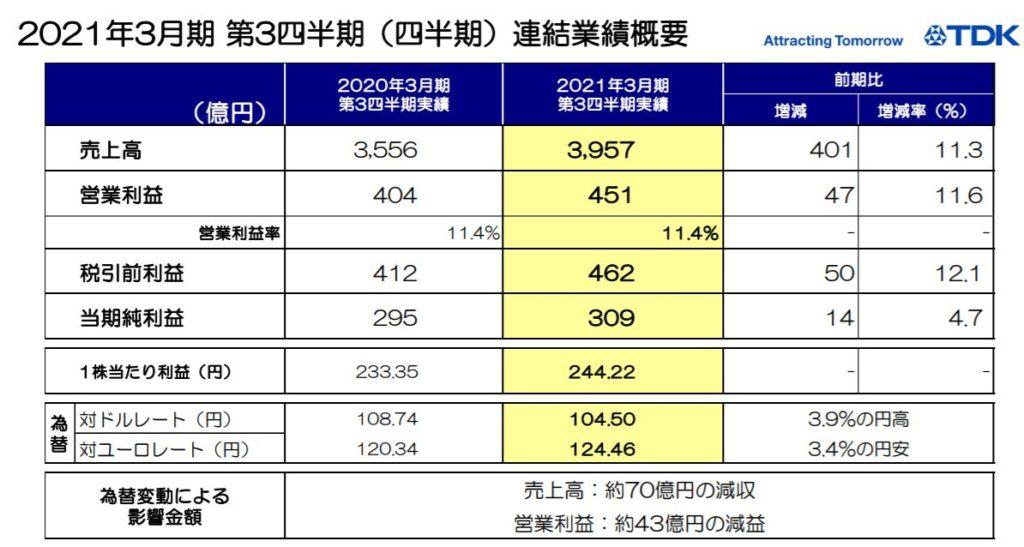 企業分析-TDK株式会社(6762) 画像9