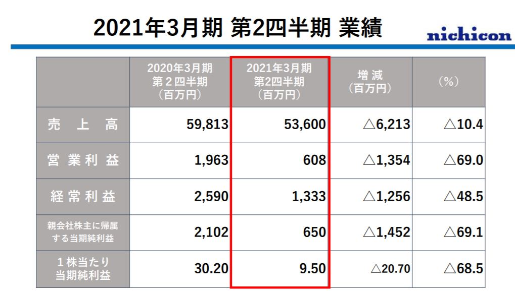企業分析-ニチコン株式会社(6996)  画像9