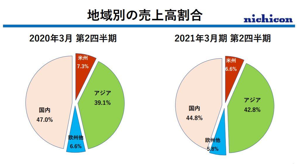 企業分析-ニチコン株式会社(6996)  画像11
