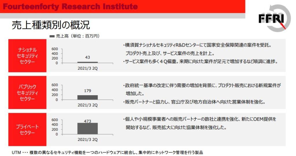 企業分析-株式会社FFRIセキュリティ(3692) 画像8
