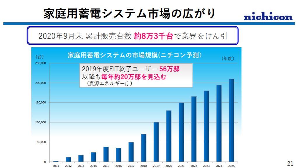 企業分析-ニチコン株式会社(6996)  画像8