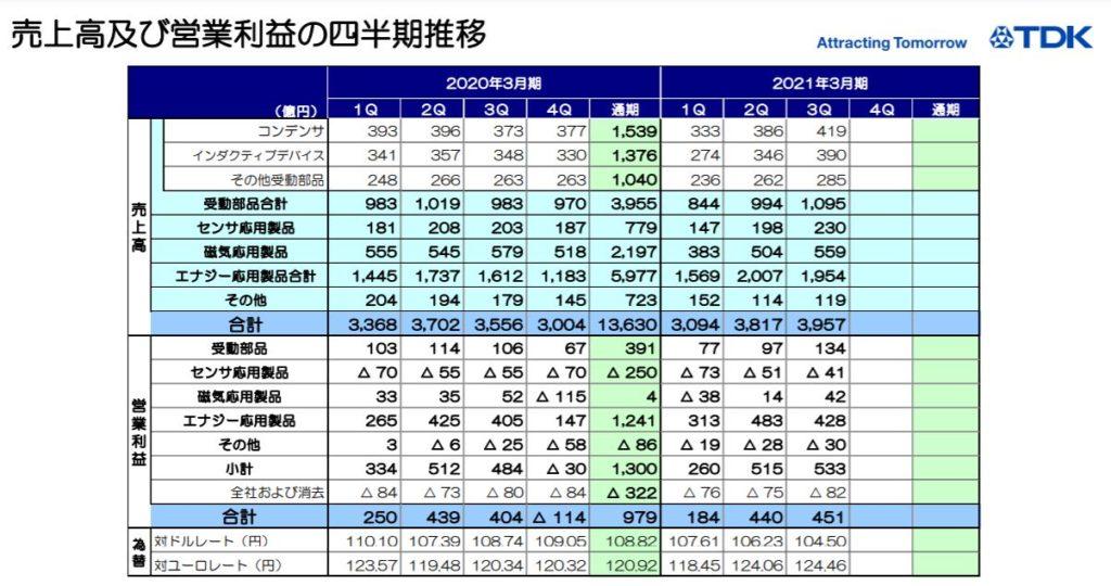 企業分析-TDK株式会社(6762) 画像11