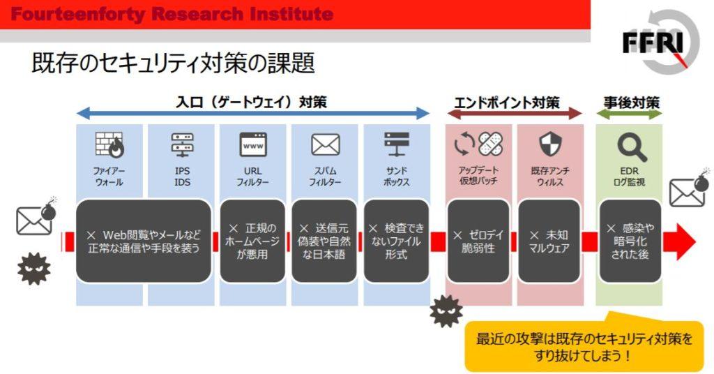 企業分析-株式会社FFRIセキュリティ(3692) 画像6